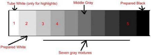 value scale, gray scale