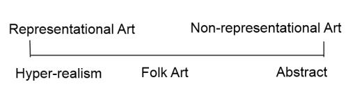 图表形式的艺术风格