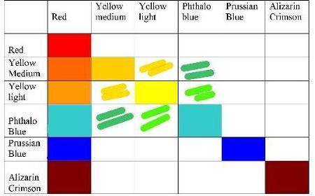Color Mixing charts for oil painting, part 2 of our color guide.