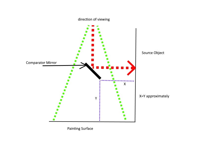 visual explanation or comparator mirror placement