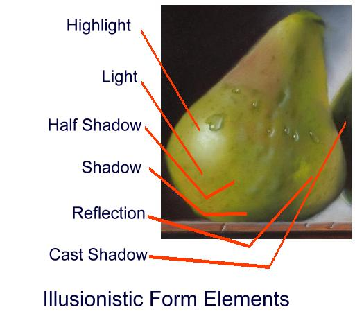illusionistic form elements