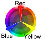 Oil Paint Color Mixing Guide For Everyone It Simply Works