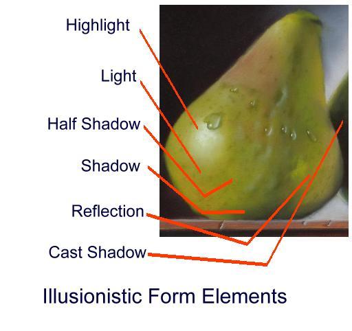 illusionistic form elements
