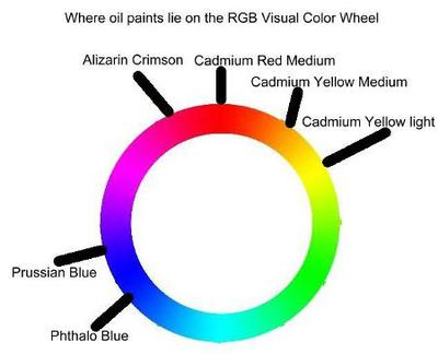 oil paint color mixing