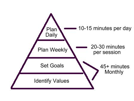 time management tips for the artist